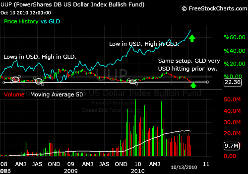 Market Timing the US Dollar Index (UUP) vs. Gold (GLD)