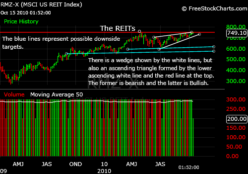 Market Timing the REITs: Is Commercial Real Estate Topping Out or Not?