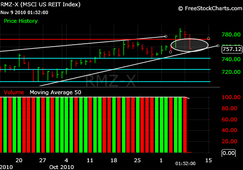 REIT Index Market Timing Chart