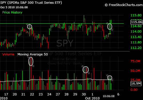 Market Timing the SPY: Head and Shoulders Signal