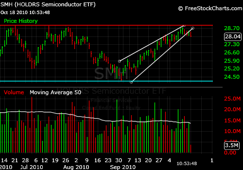 Market Timing the Semicoductor Index and the SMH